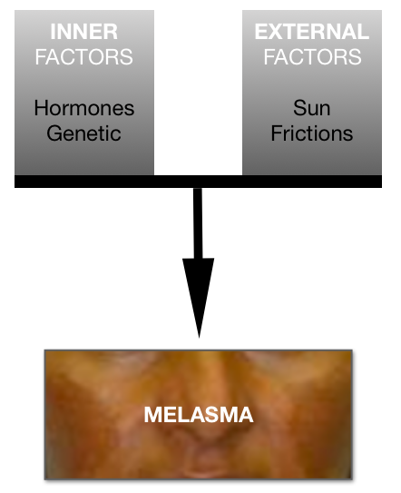 MELASMA AND BLACK SKIN SPECIFICATIONS AND TREATMENTS - IN'OYA