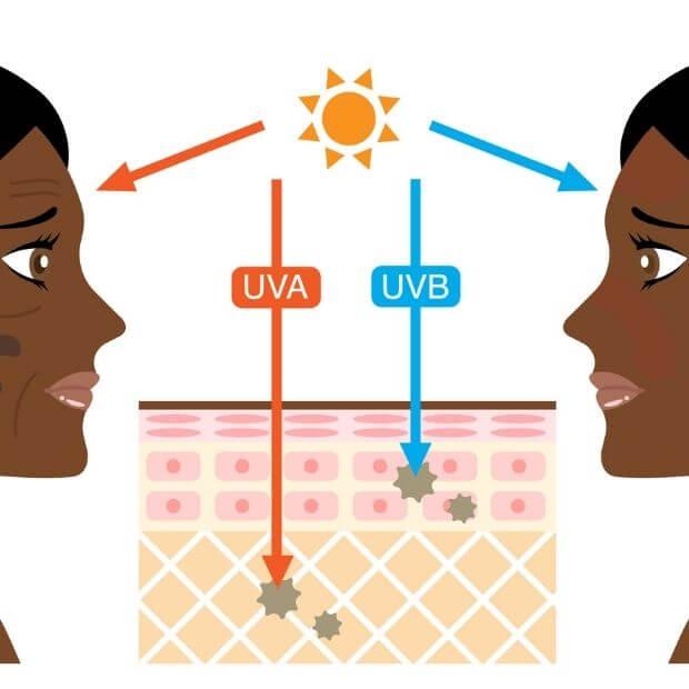 effets néfastes UVA UVB sur peau noire