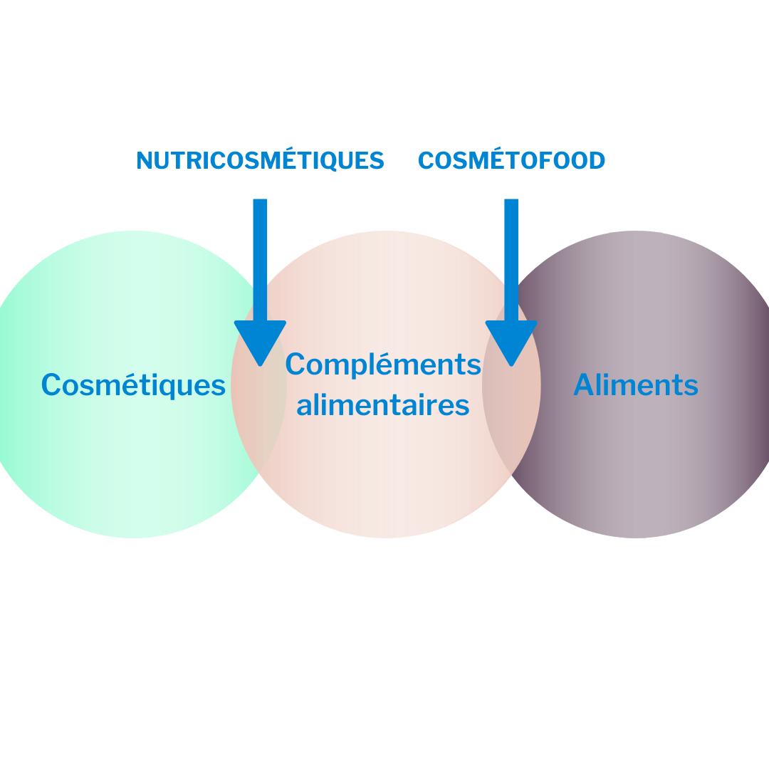 nutricosmétiques & cosmétofood